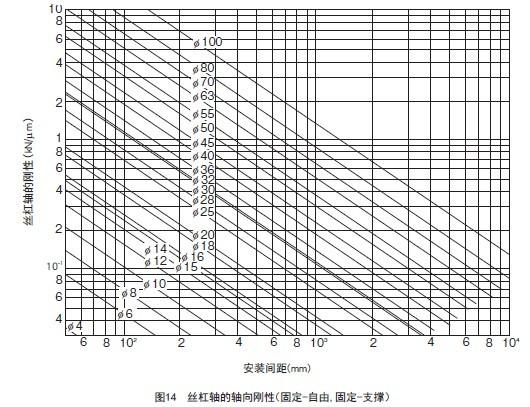 当TBI丝杆安装方法是固定-支撑(或自由)时1