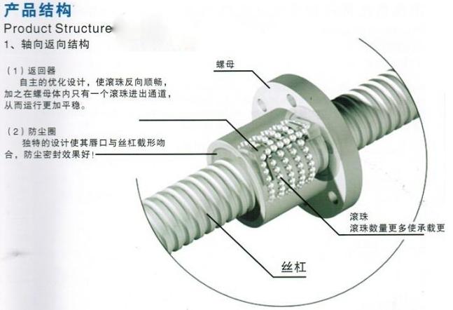 TBI滚珠丝杆产品结构